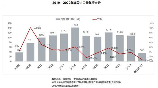 进口车上半年供需双降 品牌结构稳定