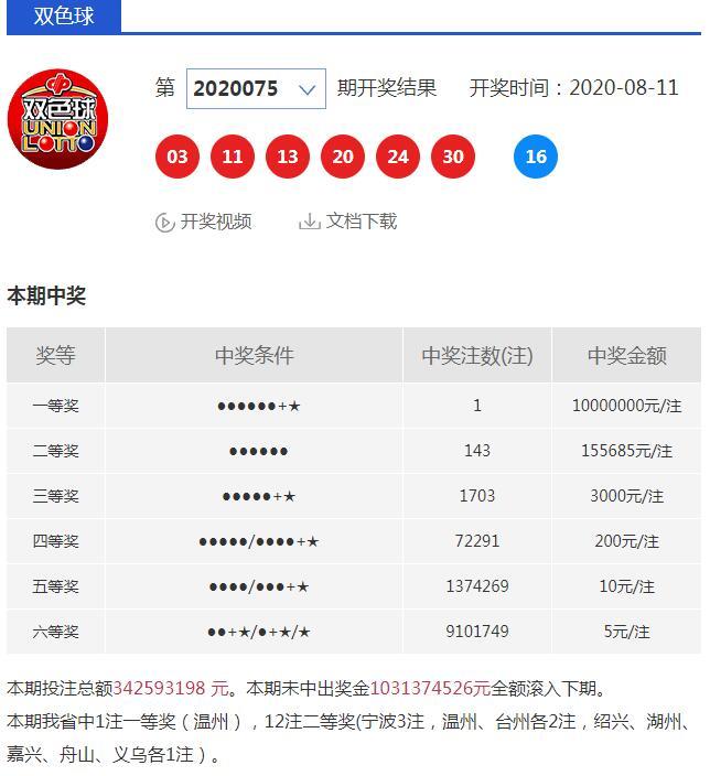 1017万 温州彩民喜获1注双色球头奖