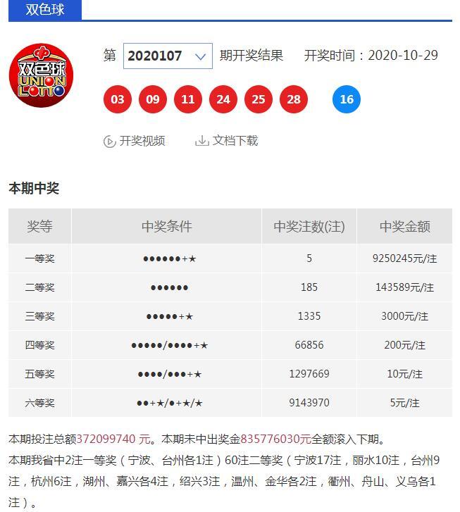 2注925万 宁波、台州同时收获双色球头奖