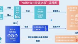 衢州公共资源交易信用应用场景