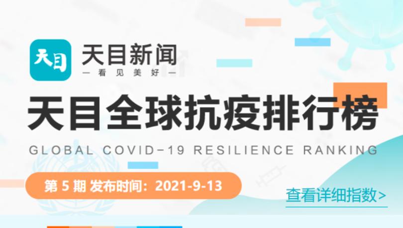 《天目全球抗疫排行榜》第五期发布:中国位居榜首 美国跌至三十名